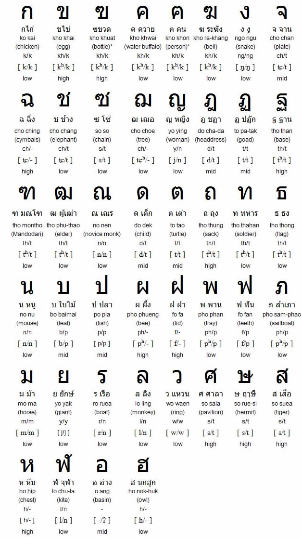 thai consonants chart