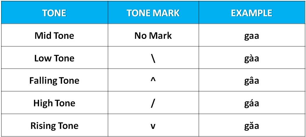 Thai Tones Example