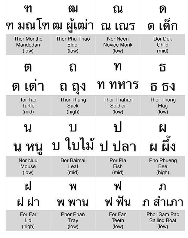 Learn to read thai vowels ipa