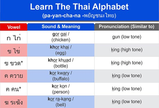 The Easy Thai Alphabet Chart